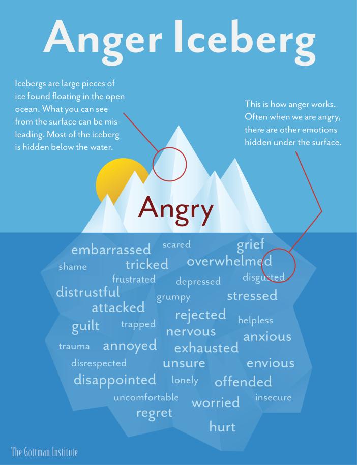 anger-iceberg-1